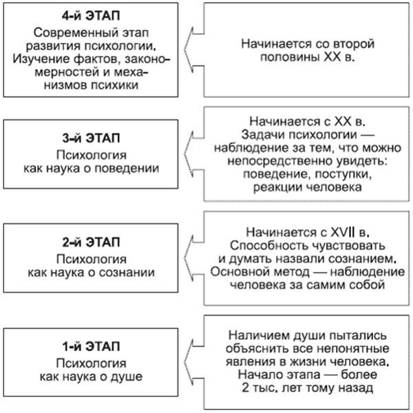 История развития психологических знаний реферат > всё для учёбы История развития психологических знаний реферат