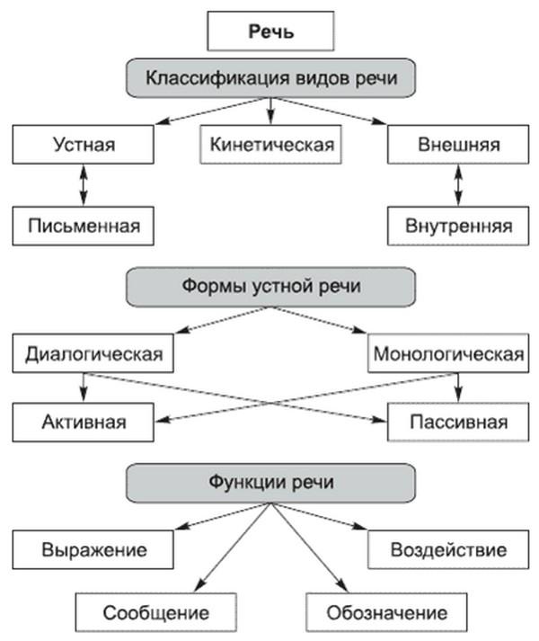 Структура речи картинки чтобы