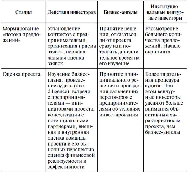 Критерии отбора бизнес планов идеи бизнес в молдове
